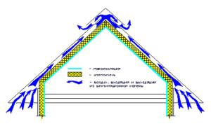 вентиляция_мансардного_простанства